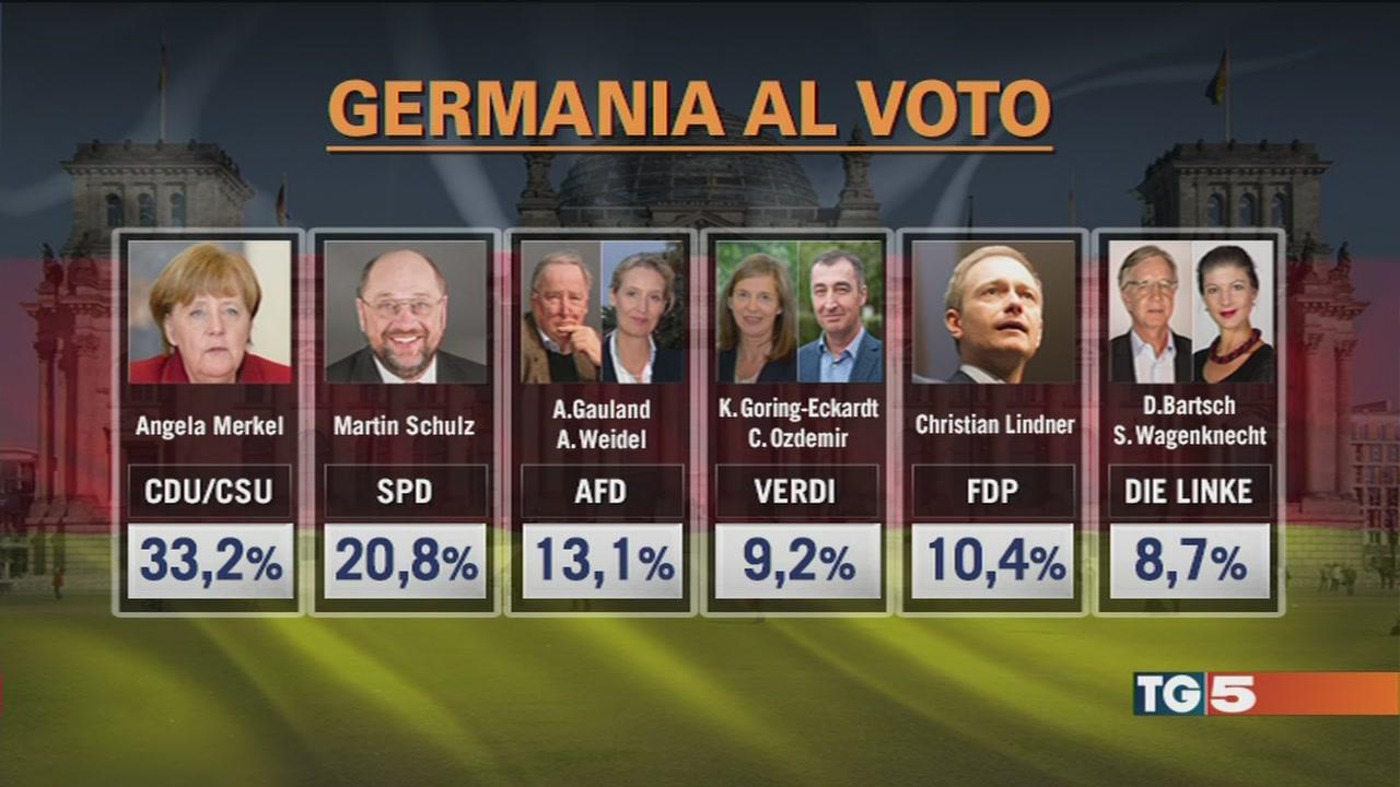Germania: Merkel al 33%, exploit estrema destra