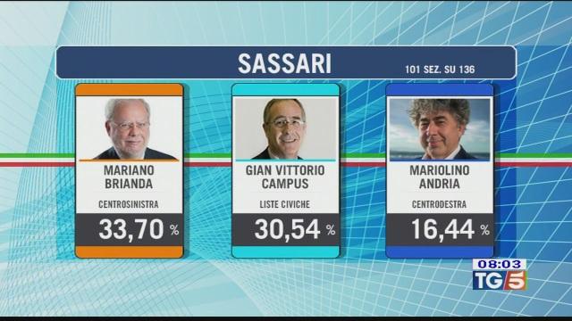 Elezioni in Sardegna spogli quasi ultimati
